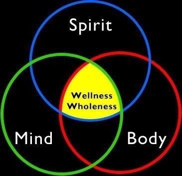 wellness mind body spirit